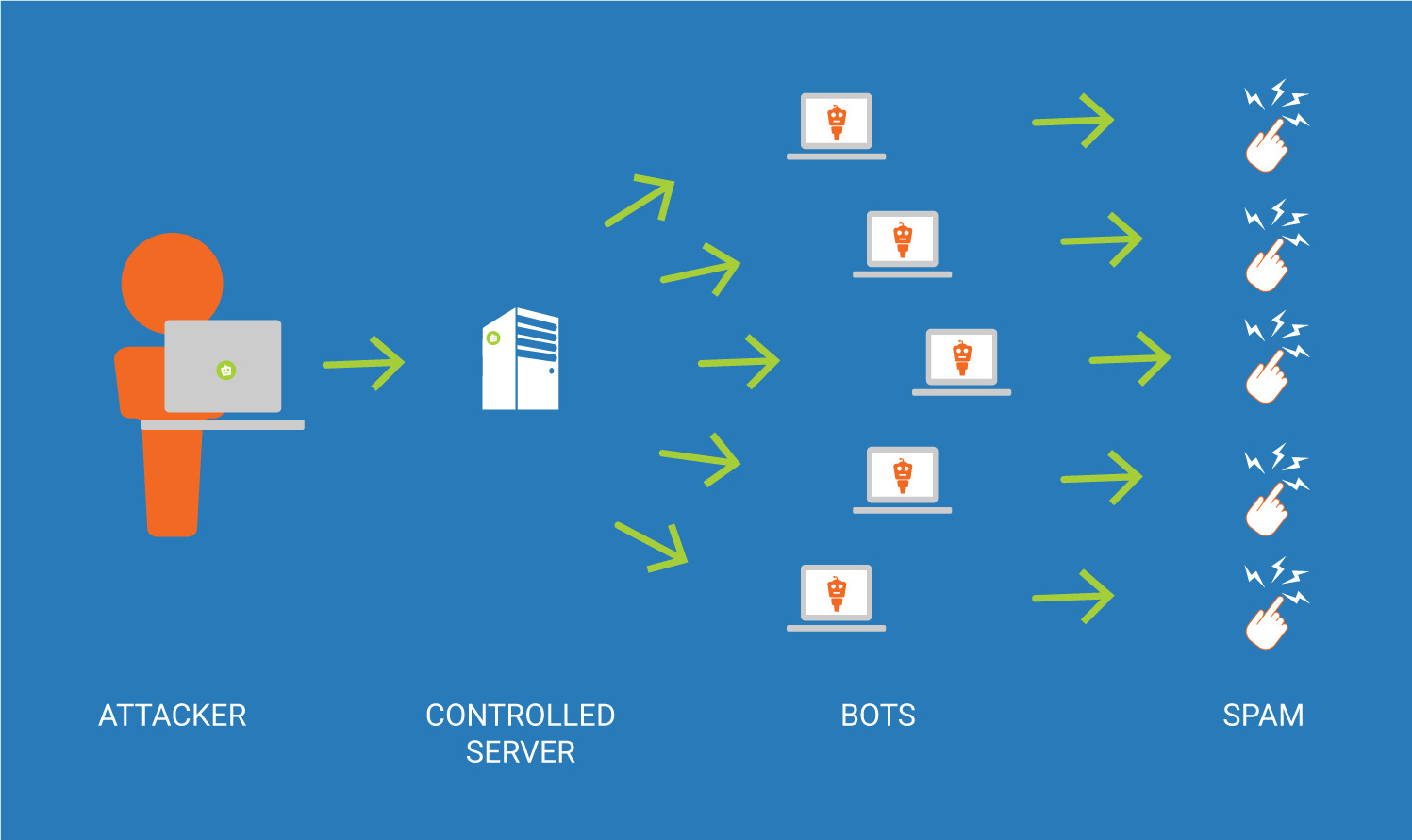 How botnets Work