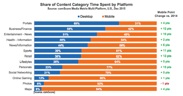 Share of Content Category Time Spent by Platform