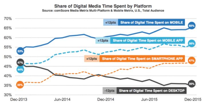 Share of Digital Media Time Spent by Platform